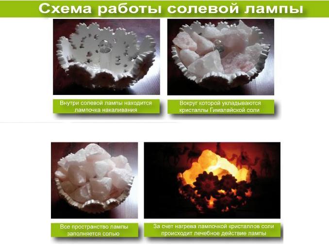 Что такое соляная лампа? в фото