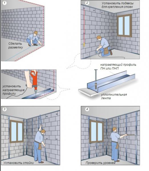 Использование и назначение гипсокартона в фото