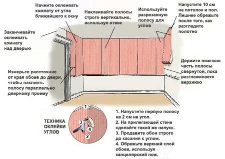 Как поклеить комнату разными обоями: типы обоев в фото