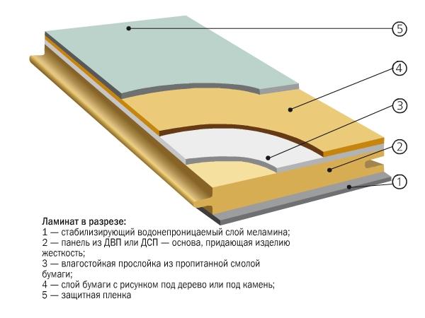 Как положить ламинат на деревянный пол? в фото