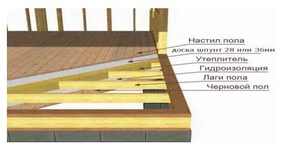 Как сделать гидроизоляцию деревянного пола в фото