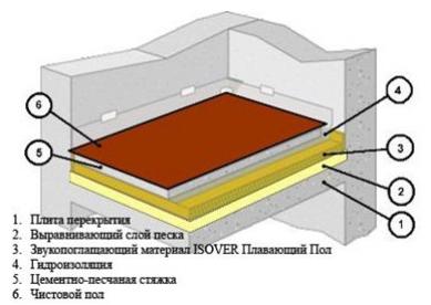 Как сделать шумоизоляцию пола в панельном доме в фото