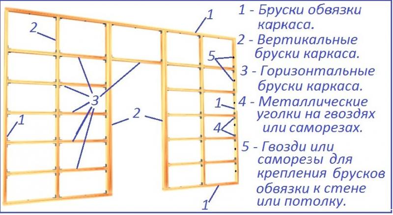 Особенности конструкции каркаса для гипсокартона в фото