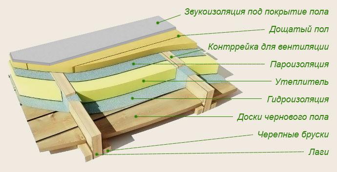 Особенности отделки дома из бруса внутри в фото