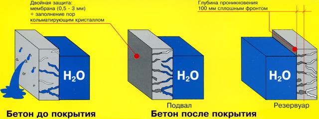 Применение гидрофобизатора своими руками в фото