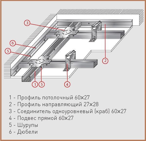 Применение гипсокартона для отделки потолка в фото