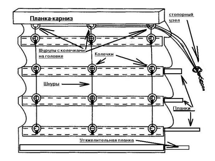 Способы монтажа римских штор в фото