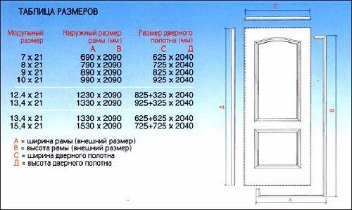 Стандартный проем межкомнатной двери: параметры высоты и ширины в фото