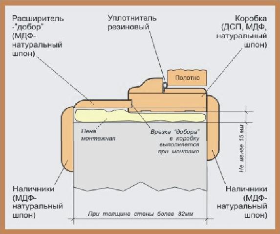Установка обналичников на межкомнатные двери, конструкция обналички в фото