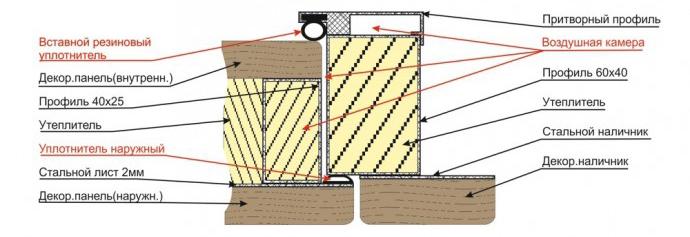 Утепление дверей из дерева: инструменты и материалы в фото
