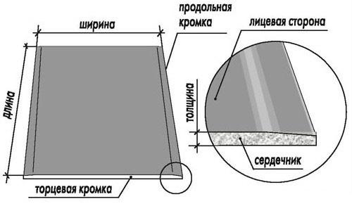 Заделывание гипсокартонных швов в фото