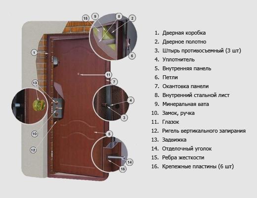 Замена обивки входной двери в квартире своими руками (видео) в фото