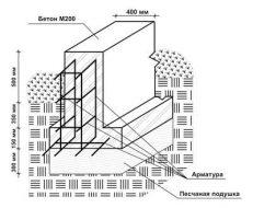 armirovanie fundamenta pod individualnyj dom