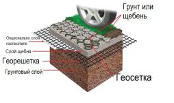 osobennosti ukladki geotekstilya armiruyushhego dorozhnoe polotno