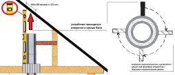 pech truba kak sdelat otverstie v krovle pri vyvode truby naruzhu cherez kryshu