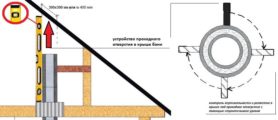 Как вывести трубу через крышу в бане
