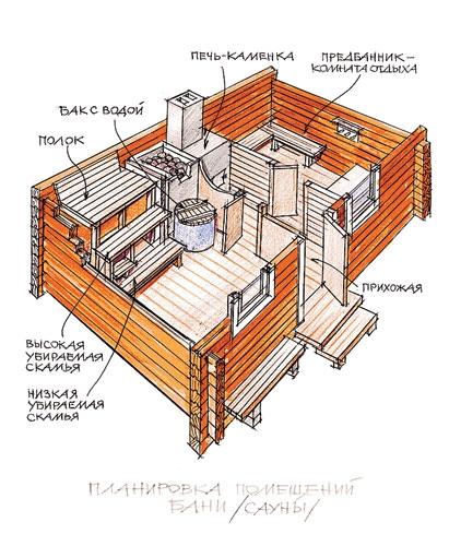 Как построить баню недорого своими руками