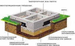 stroitelstvo-lentochnogo-fundamenta