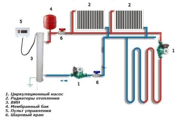 Схема отопления частного дома с радиаторами